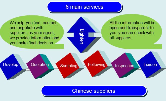 6 Source service outline